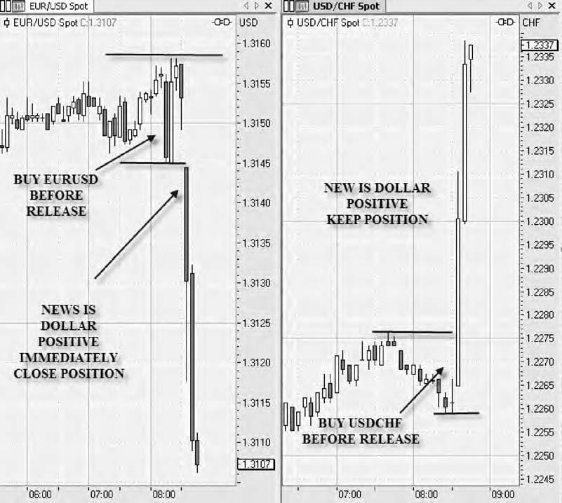 Hedging strategy forex