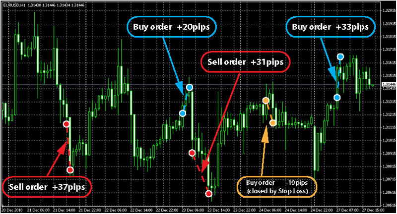 Forex infobot review
