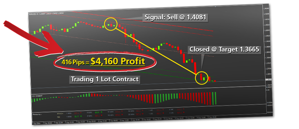 Pro forex signals review