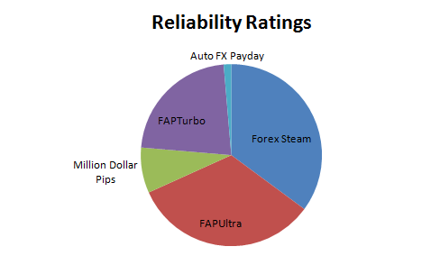 Forex robot ratings