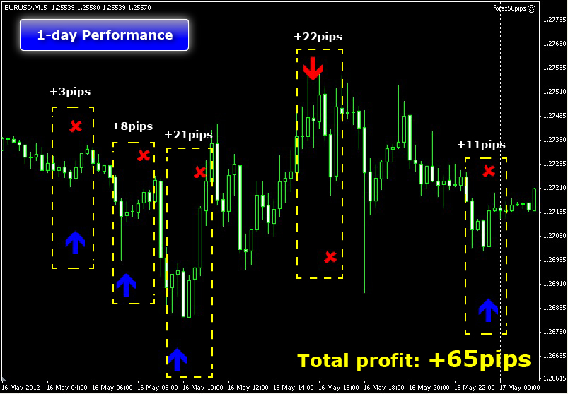 50 pips a day forex strategy review