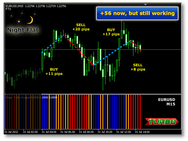 Forex turbo scalper review