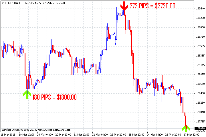 Forex indicator predictor of