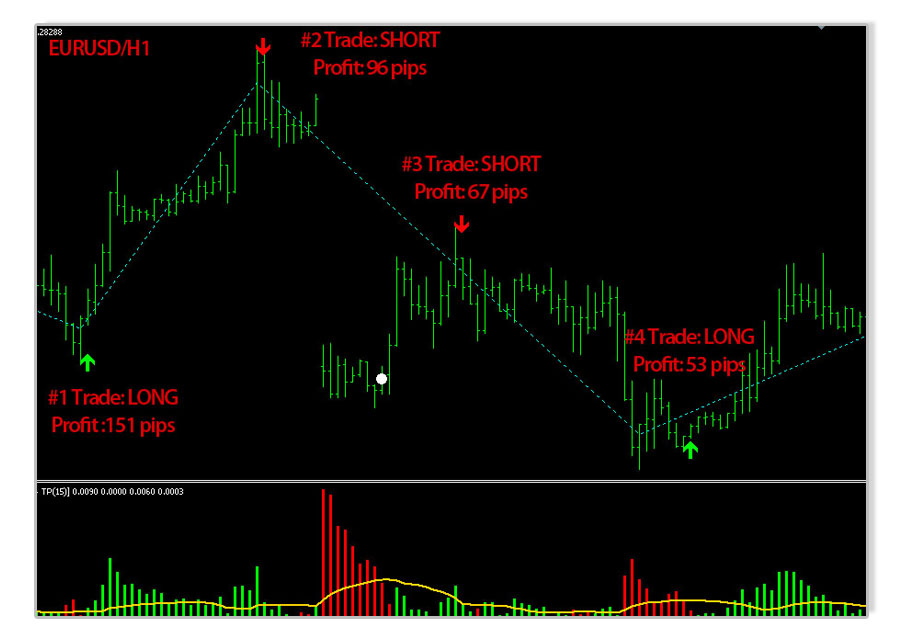 safe simple profits chart