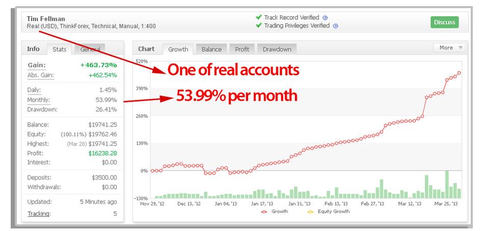 safe simple profits results