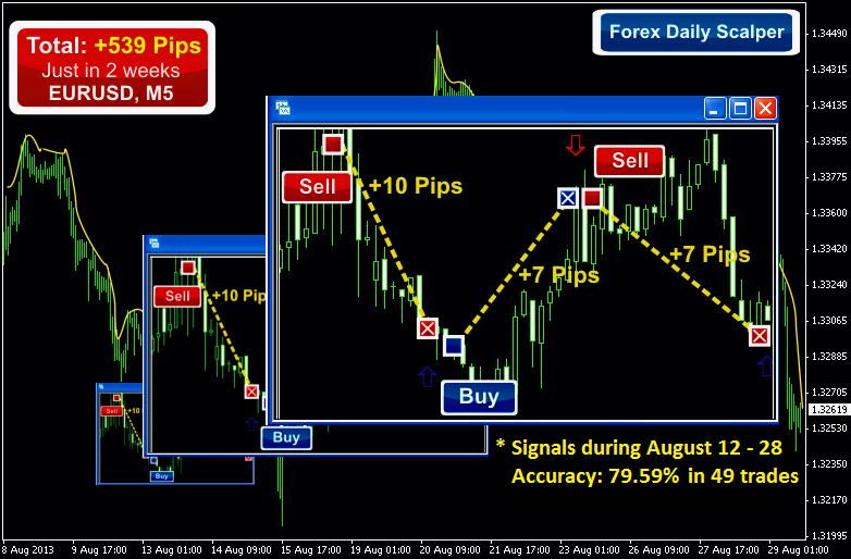 forex daily scalper on chart