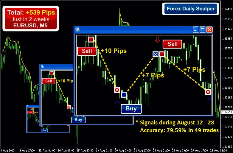 Latest forex indicators 2013