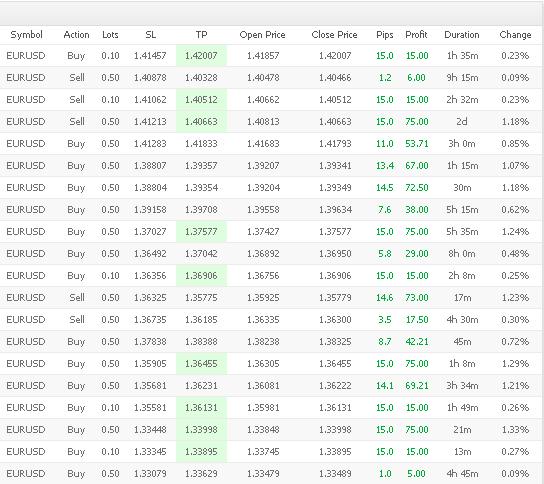 ez trader pro results