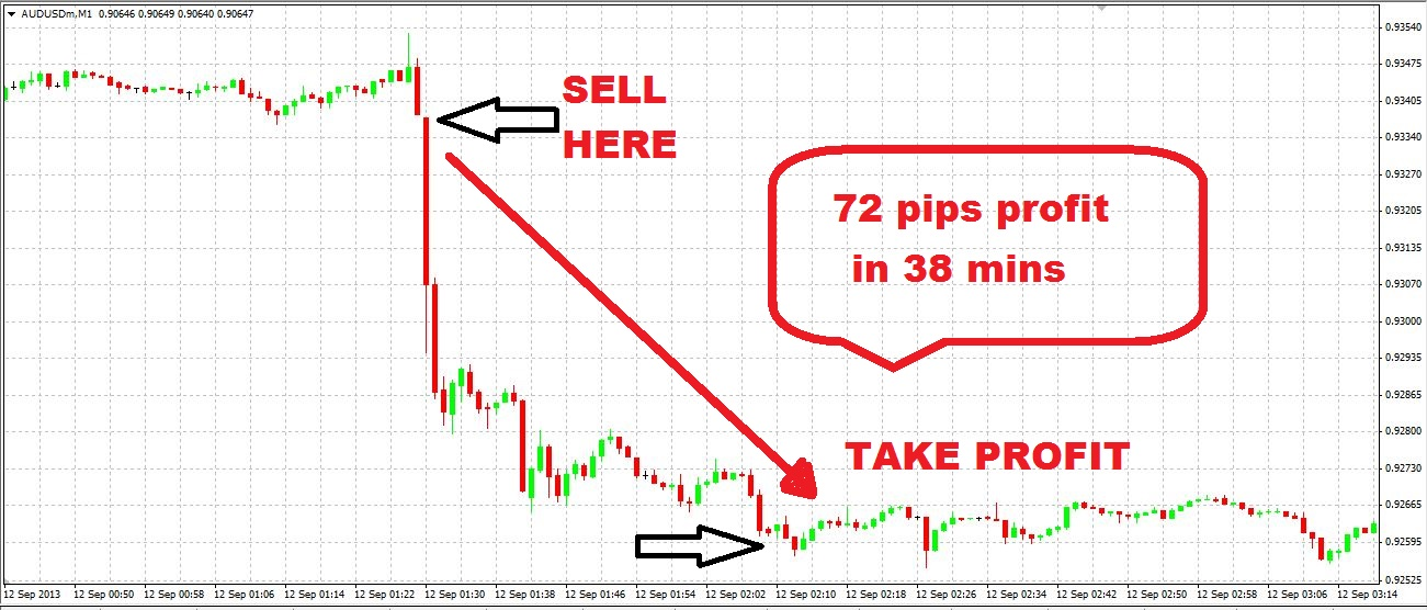 1 minute pipstm trading system