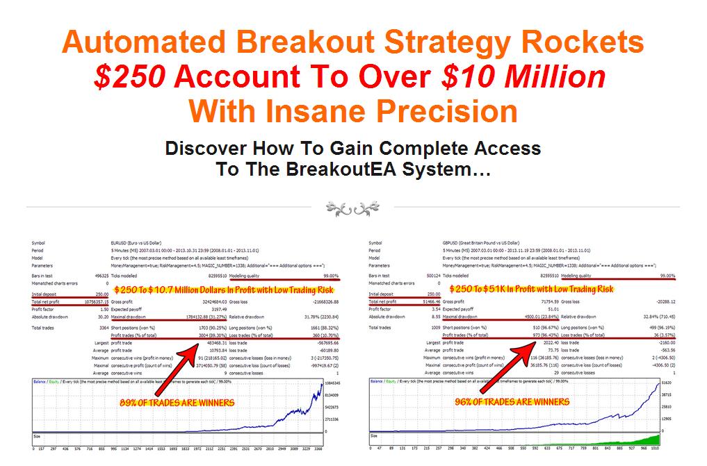 Forex breakout strategy ea