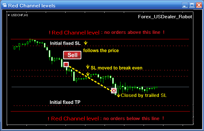 forex usdealer red channels