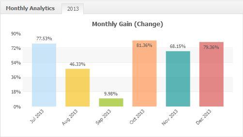 mega fx profit results