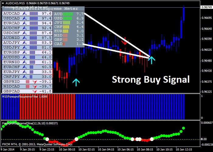 forex profit supreme chart
