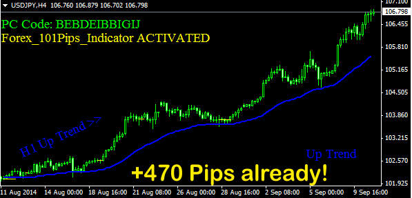 Forex 101 Pips Indicator - Forex 101 Pips Indicator Made 764 Pips From Just 2 gbpusd