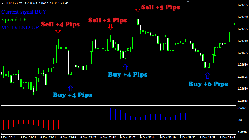 Forex scalping robot
