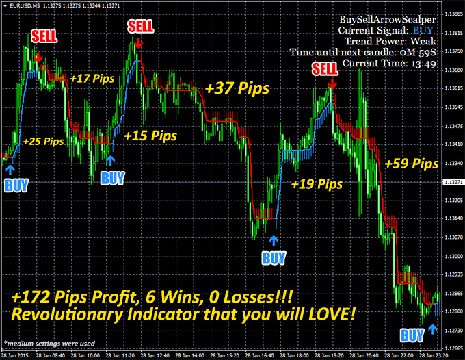 paul binary options indicators for sale