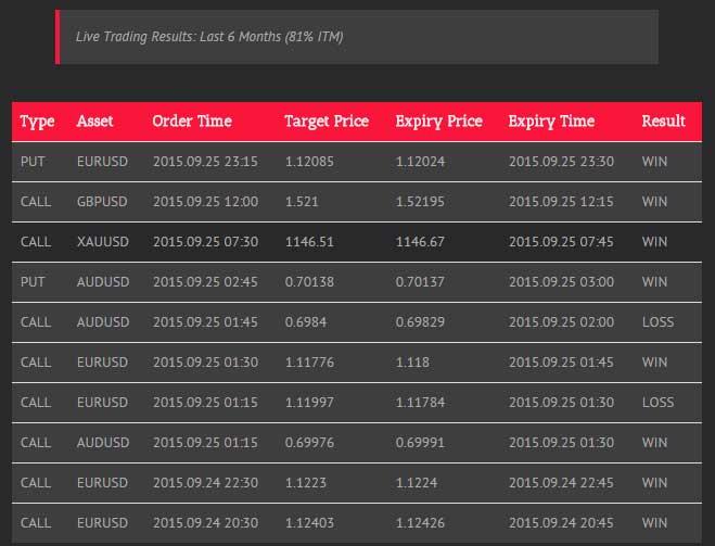 Futures trading-simulator