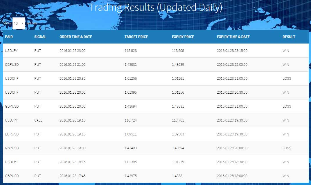 binary-today-trader-trading-results