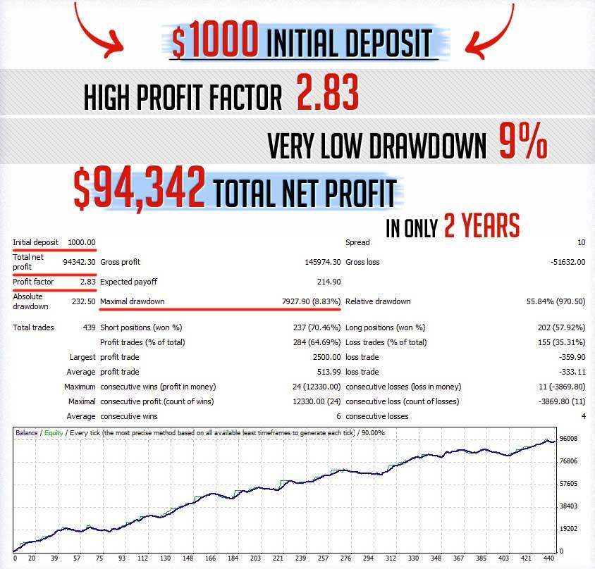 Forexsystems ru million dollar pips