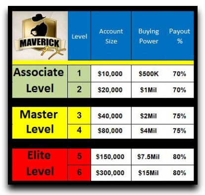 Maverick forex trading reviews