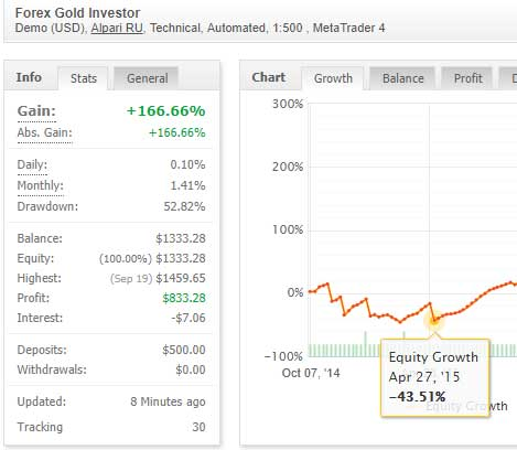 Forex ea for gold