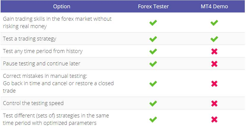 Forex tester vs mt4