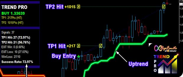 Best forex forecast indicator