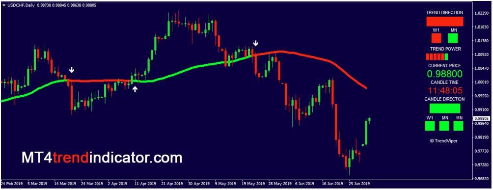 Mt4 fast fourier mt4 indicators