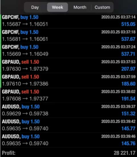 Forex Live Trade Alerts Review (FX Signals) - Forex Robot Nation